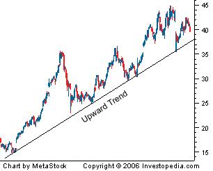 upwardtrend trend lines