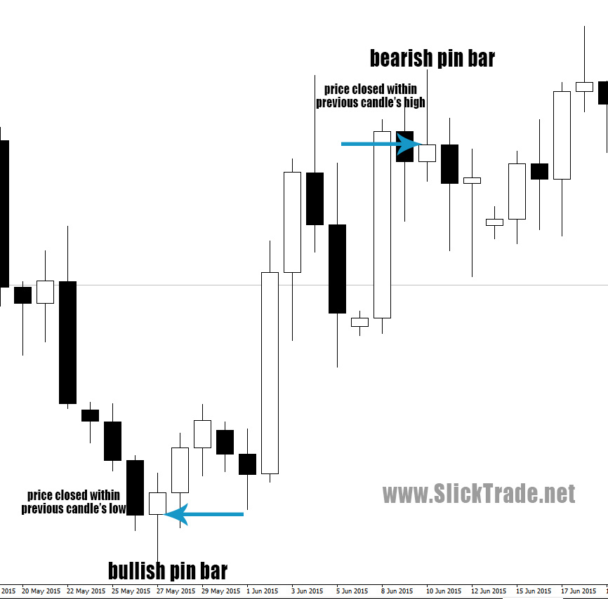 pin bar forex trading rules price action strategy