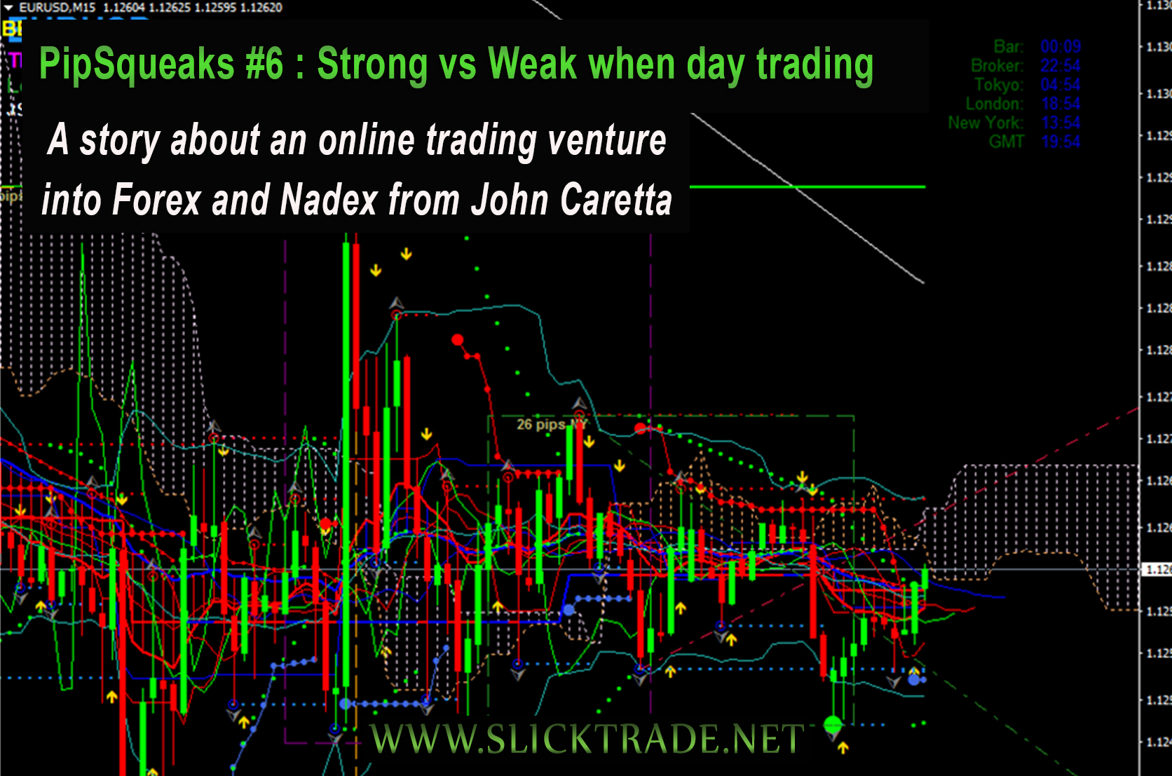 Pipsqueaks 6 Strong vs Weak when Day Trading Slick Trade Online Trading Academy Forex Nadex