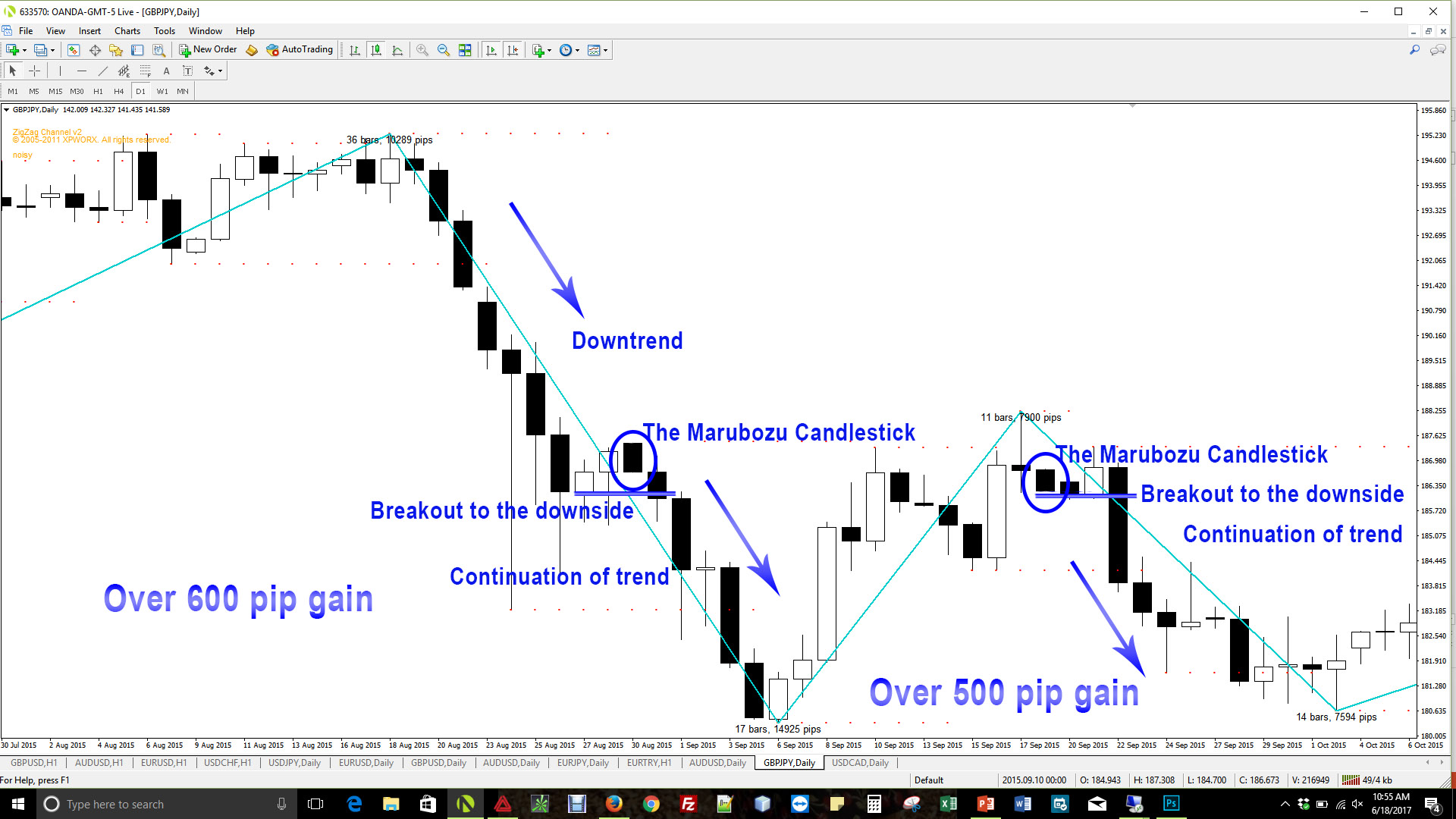 Pure Price Action Series 2 - Candlestick Patterns - The Marubozu