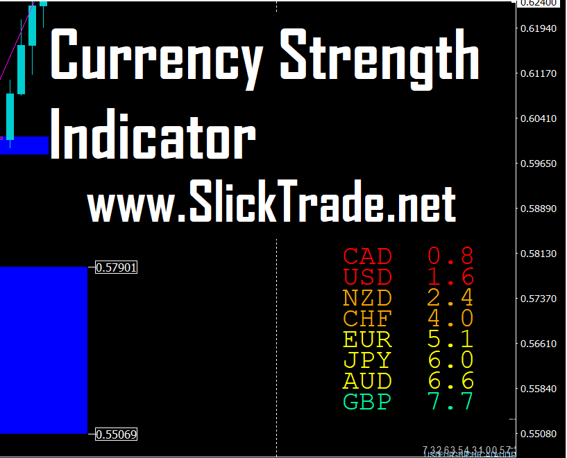 currency strength indicator mt4