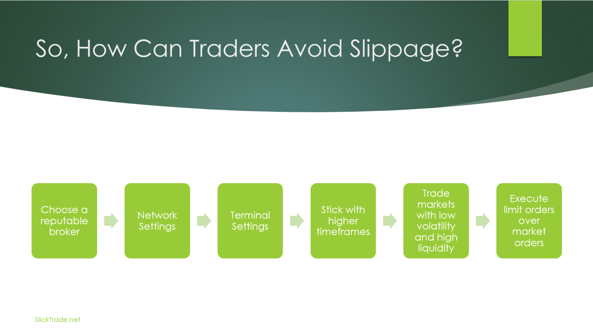 how do traders avoid slippage forex