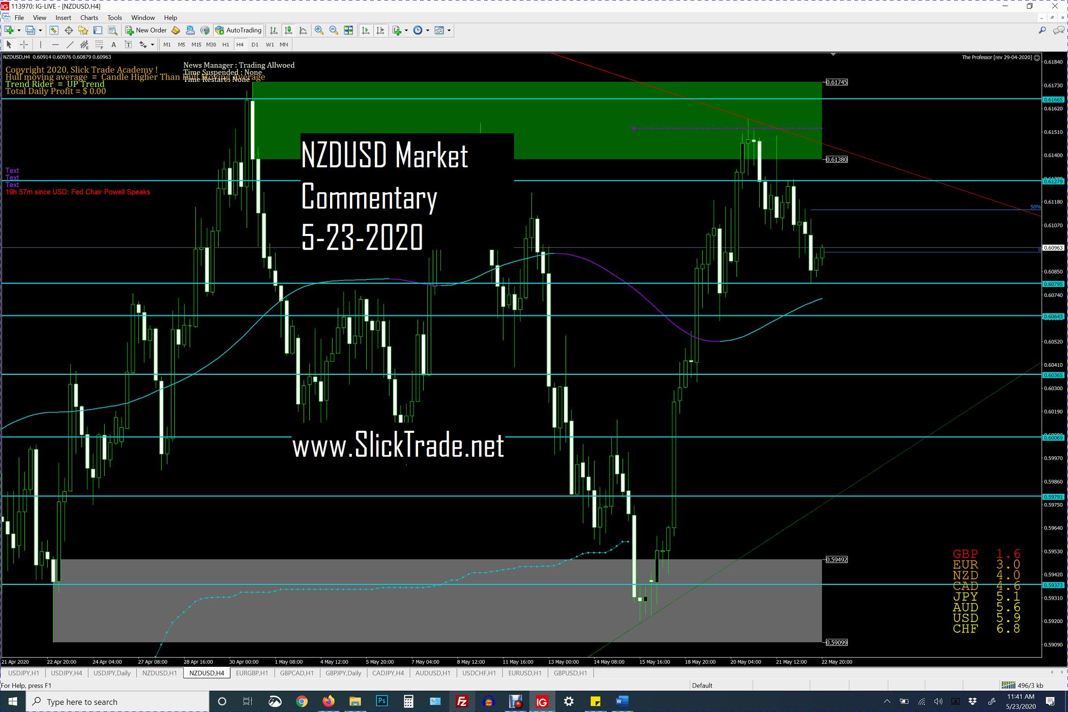 NZDUSD Market Commentary 5-23-2020