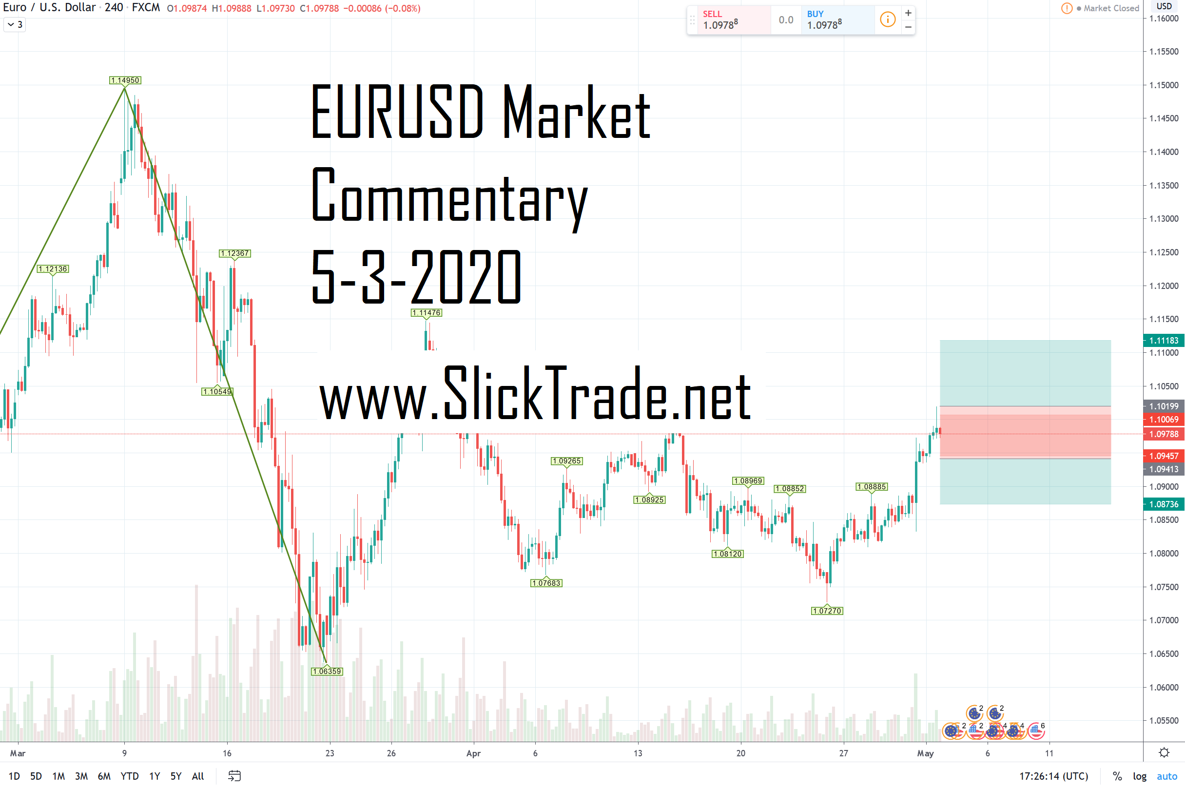 eurusd-market-commentary-5-3-2020