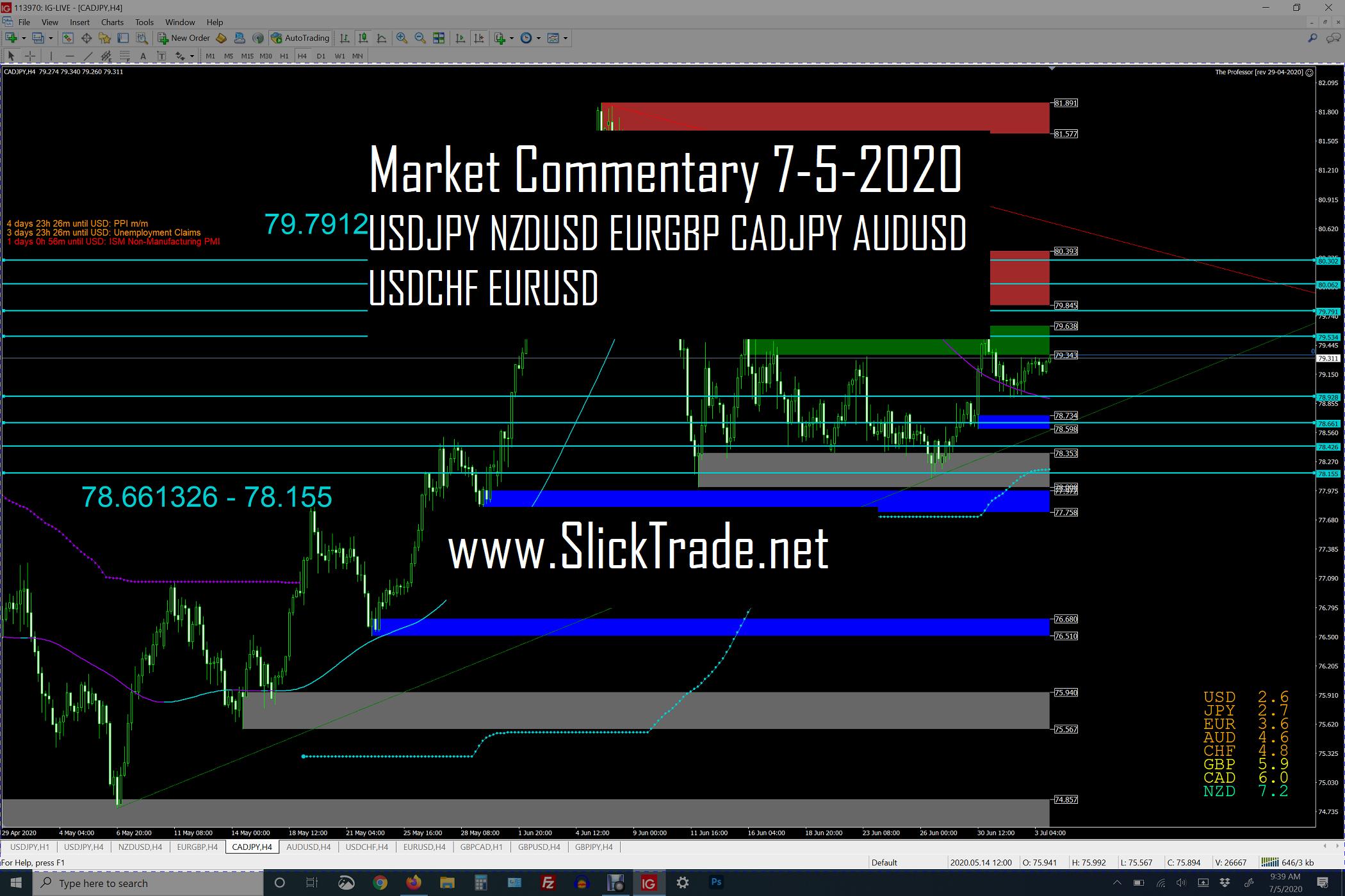 Market Commentary 7-5-2020 - USDJPY NZDUSD EURGBP CADJPY AUDUSD USDCHF EURUSD