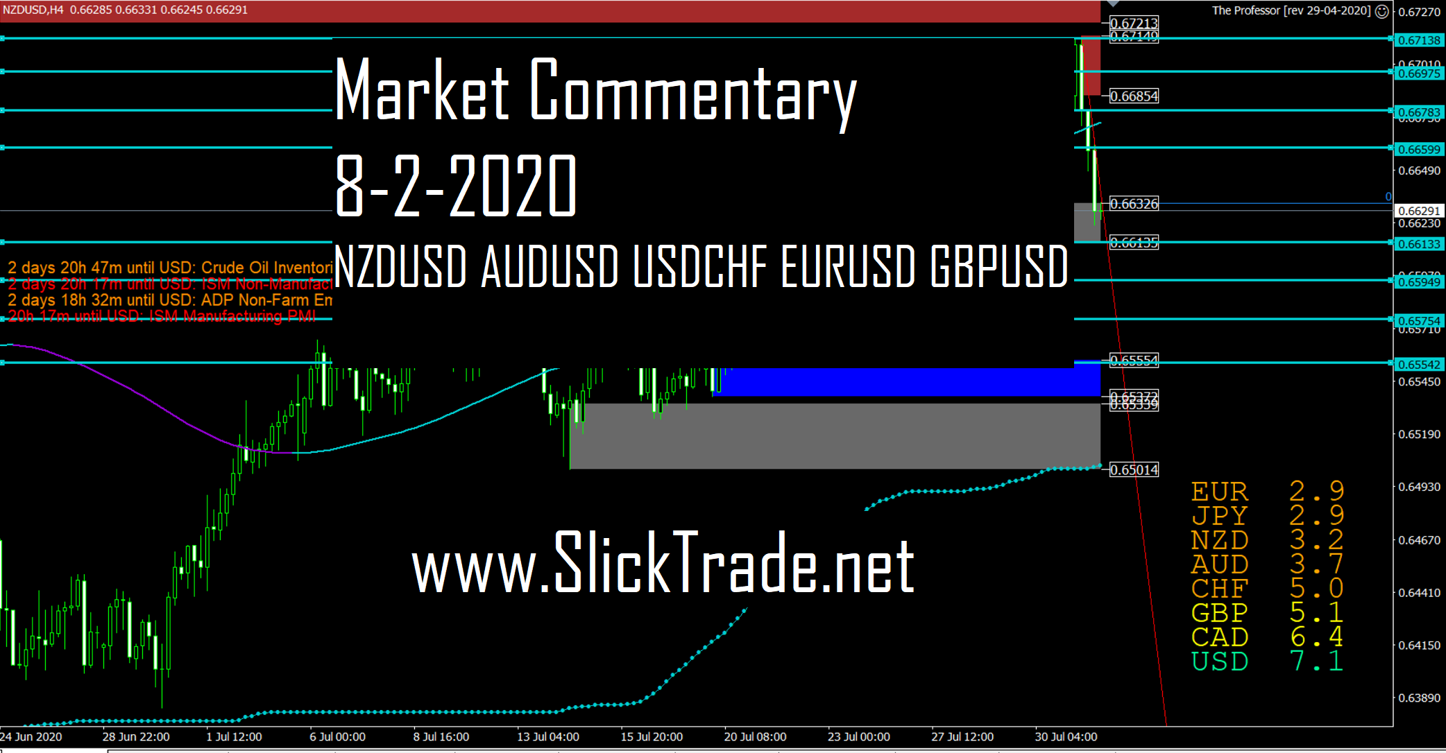 Market Commentary 8-2-2020 - NZDUSD AUDUSD USDCHF EURUSD GBPUSD