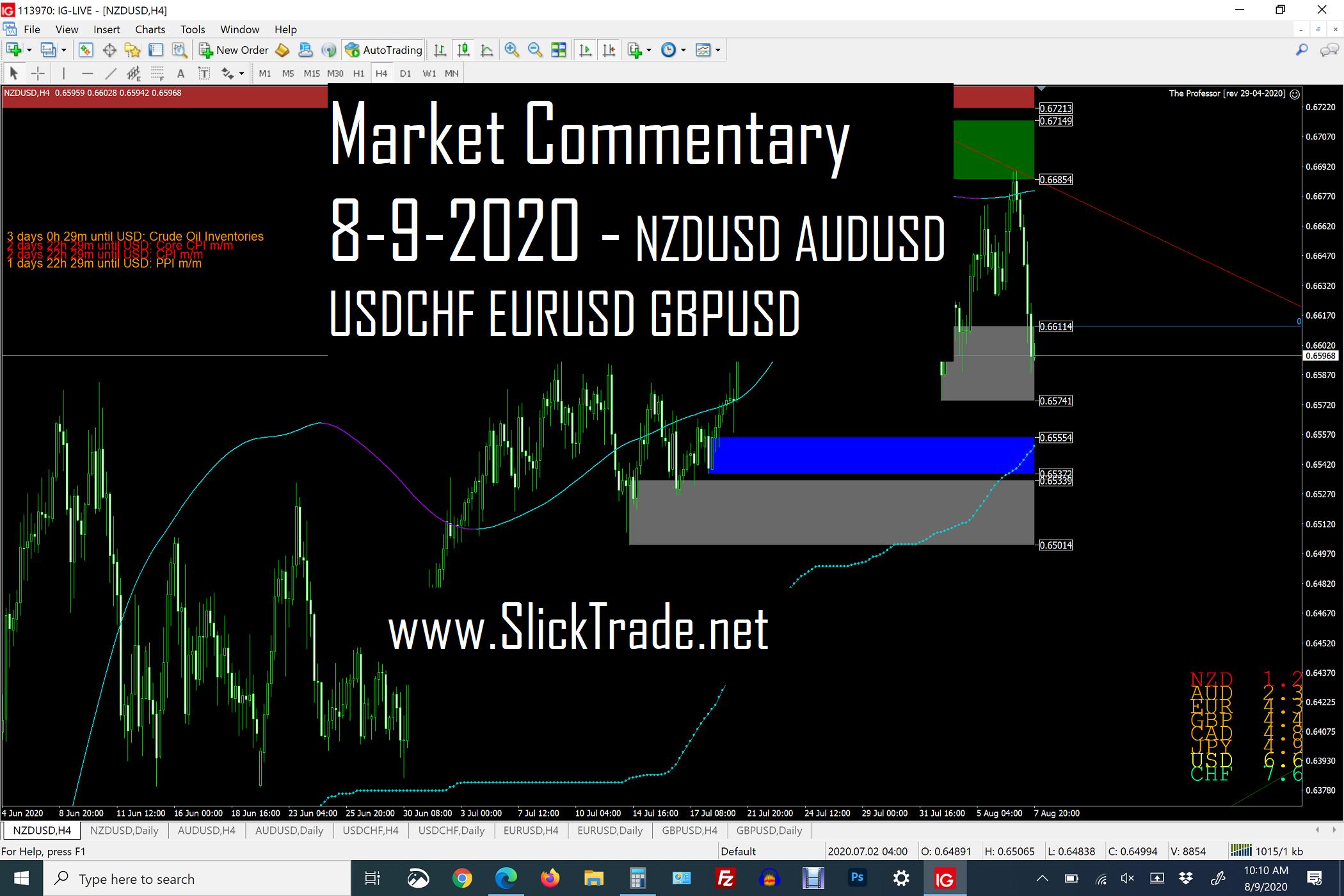Market Commentary 8-9-2020 - NZDUSD AUDUSD USDCHF EURUSD GBPUSD