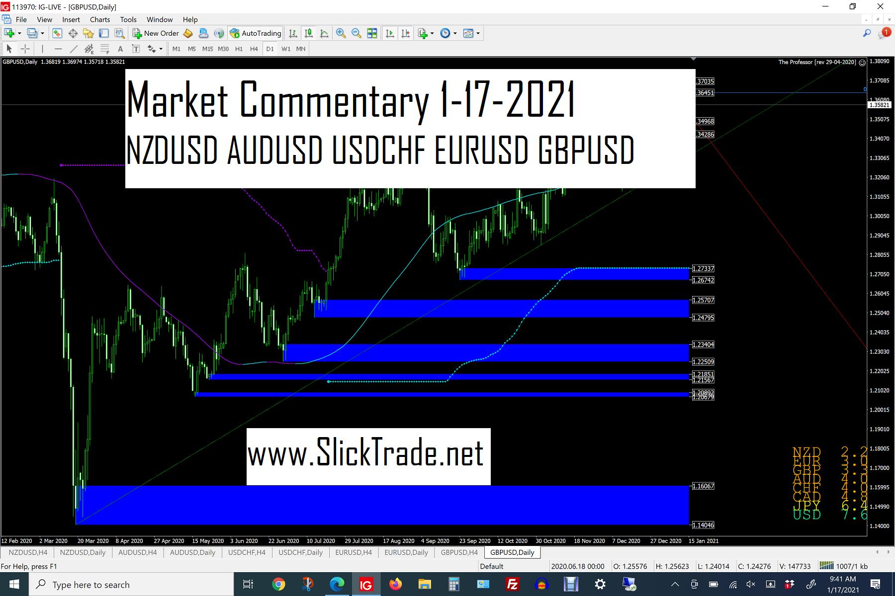 Market Commentary 1-17-2021 - NZDUSD AUDUSD USDCHF EURUSD GBPUSD