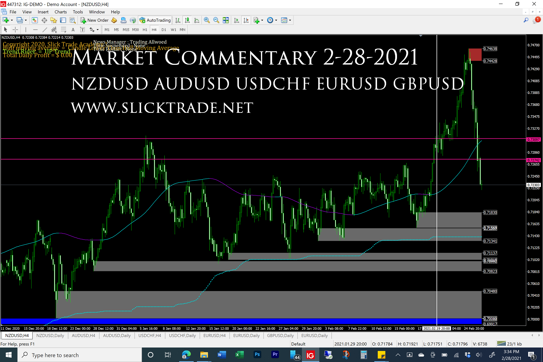 Market Commentary 2-28-2021 - NZDUSD AUDUSD USDCHF EURUSD GBPUSD