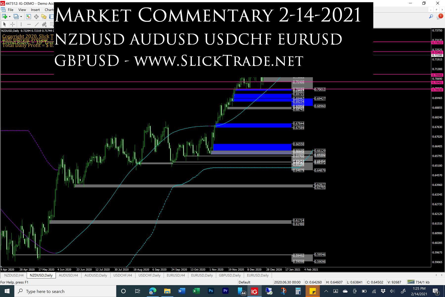 Market Commentary 2-14-2021 - NZDUSD AUDUSD USDCHF EURUSD GBPUSD