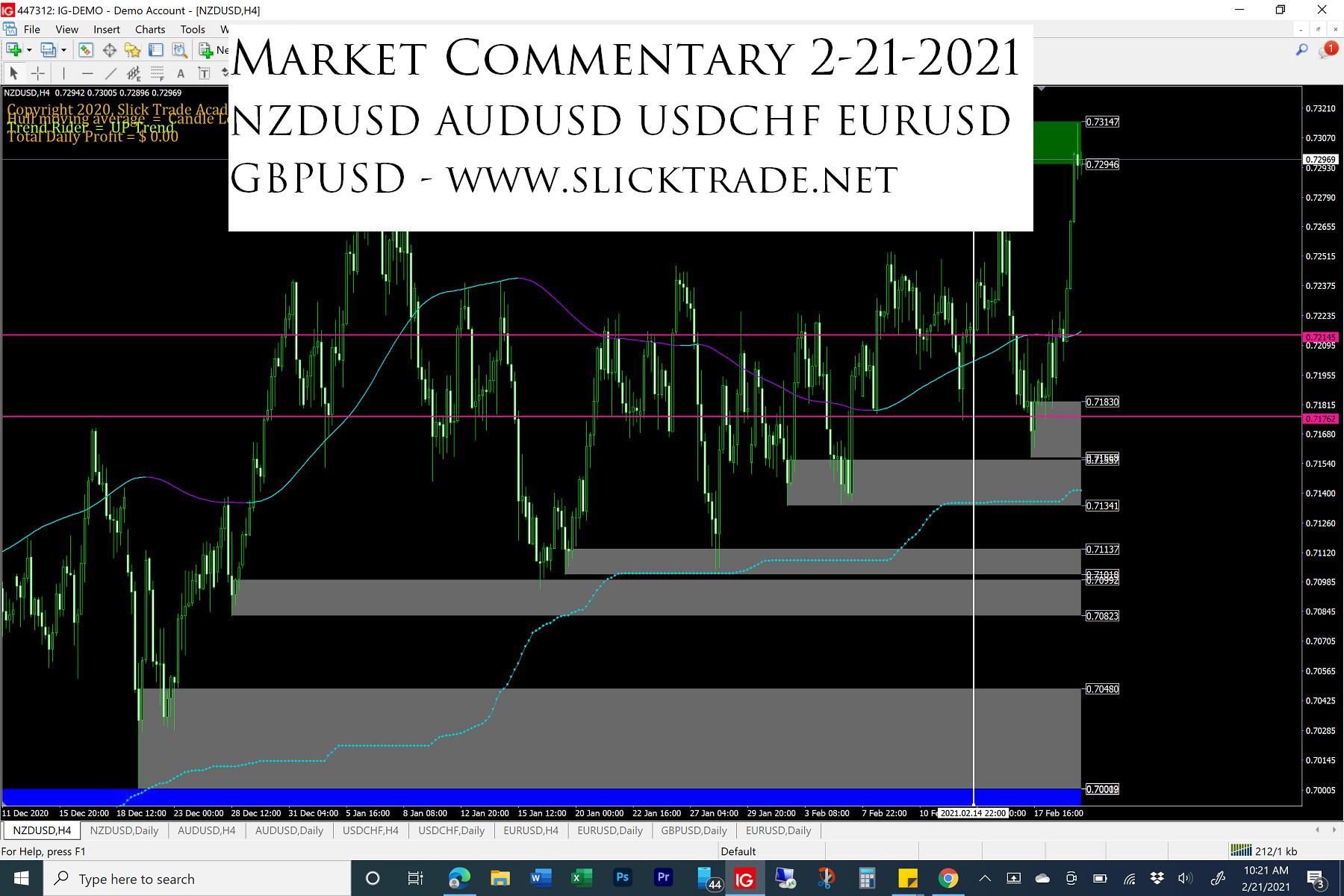 Market Commentary 2-21-2021 - NZDUSD AUDUSD USDCHF EURUSD GBPUSD