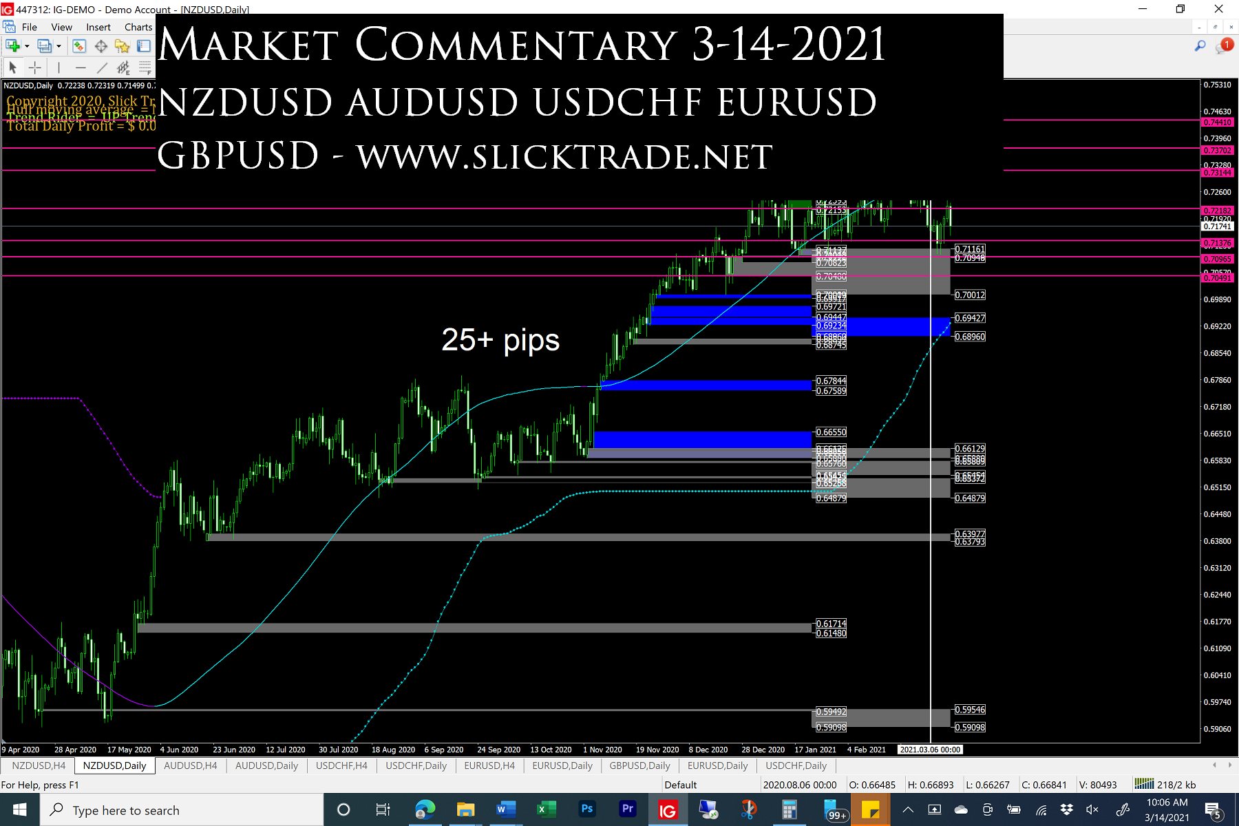 Market Commentary 3-14-2021 - NZDUSD AUDUSD USDCHF EURUSD GBPUSD