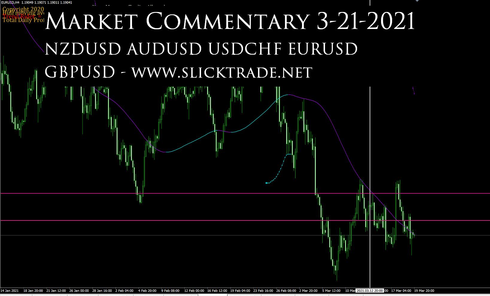 Market Commentary 3-21-2021 - NZDUSD AUDUSD USDCHF EURUSD GBPUSD