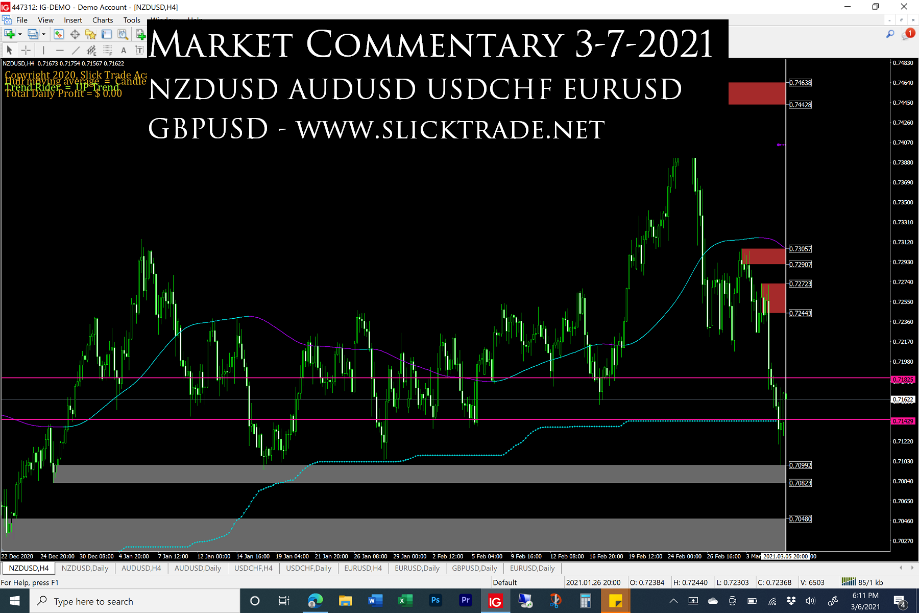 market commentary 3-7-2021