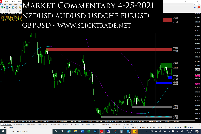 Market Commentary 4-25-2021 - NZDUSD AUDUSD USDCHF EURUSD GBPUSD