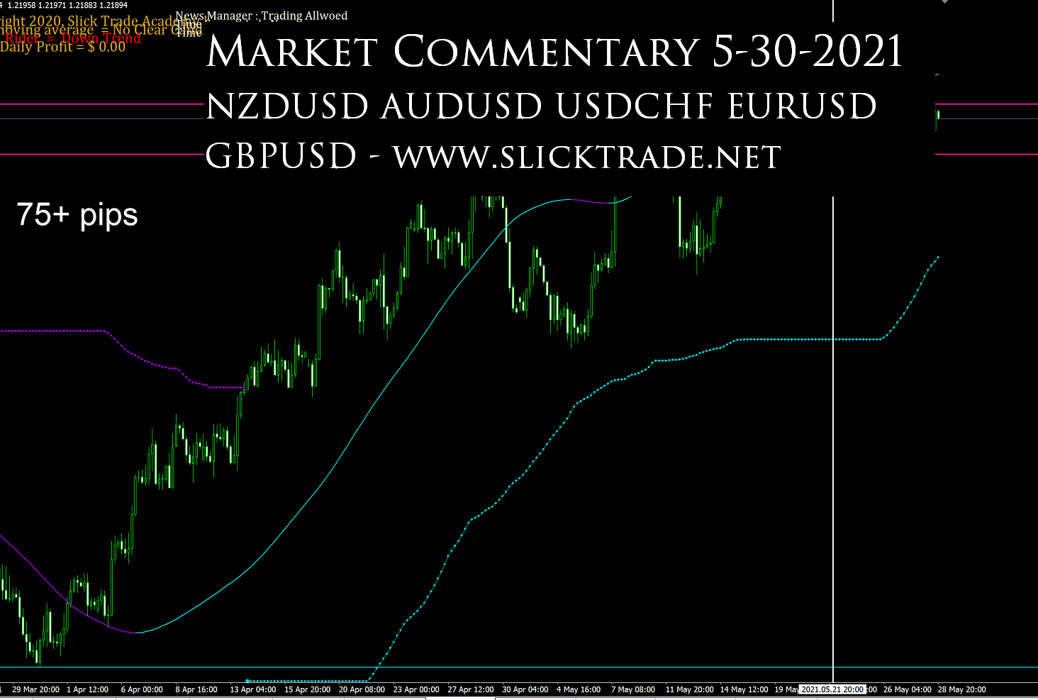 Market Commentary 5-30-2021 - NZDUSD AUDUSD USDCHF EURUSD GBPUSD