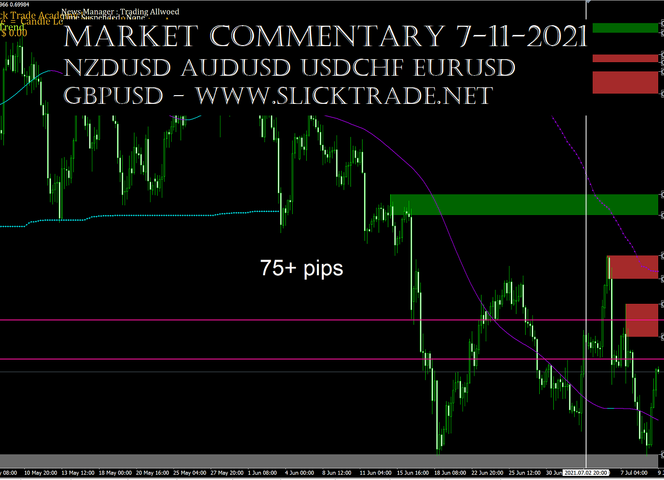Market Commentary 7-11-2021 - NZDUSD AUDUSD USDCHF EURUSD GBPUSD