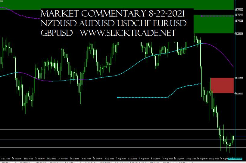 Market Commentary 8-22-2021 - NZDUSD AUDUSD USDCHF EURUSD GBPUSD